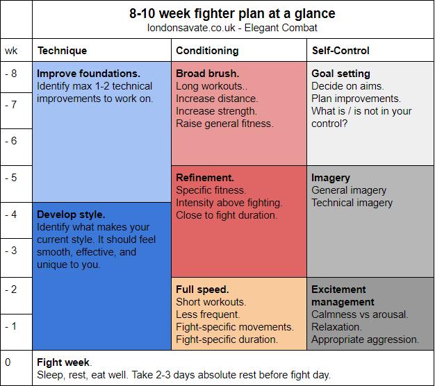 Fighter prep: 8-10 week plan